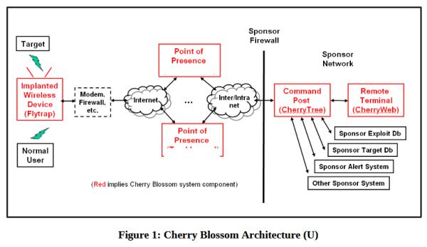 wikileaks_cherryblossom_1